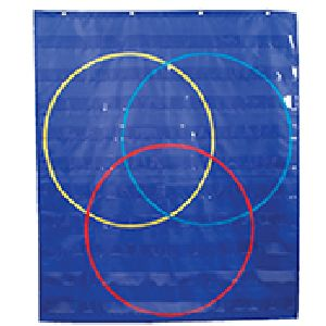 Triple Venn Diagram  Pocket Chart